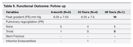 table 5_Percutaneous Pulmonary Valve Imp