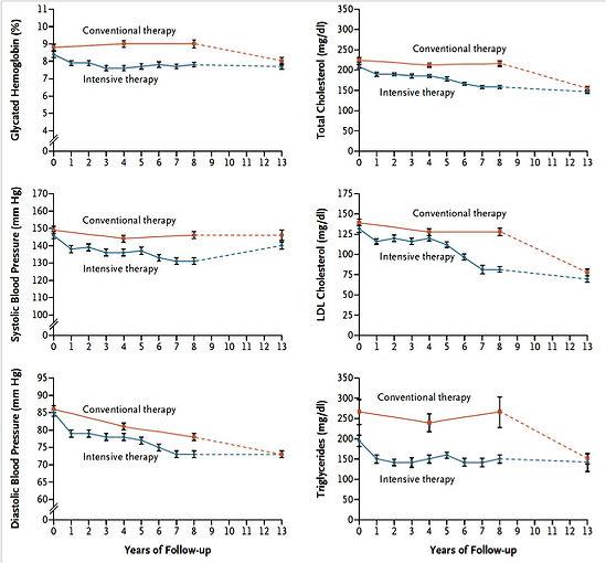 Cardiovascular Polypharmacy for Atherosc