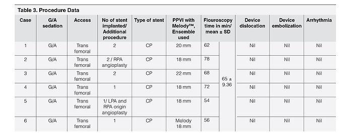 table 3_Percutaneous Pulmonary Valve Imp
