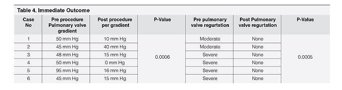 table 4_Percutaneous Pulmonary Valve Imp