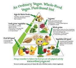 Healthy Vegan Diet Explained