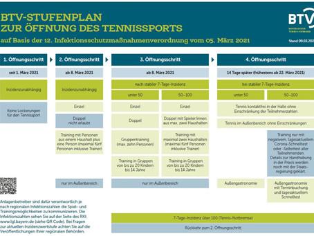 Stufenplan zur Öffnung des Tennissports