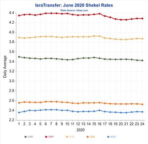 Shekel Exchange Rate