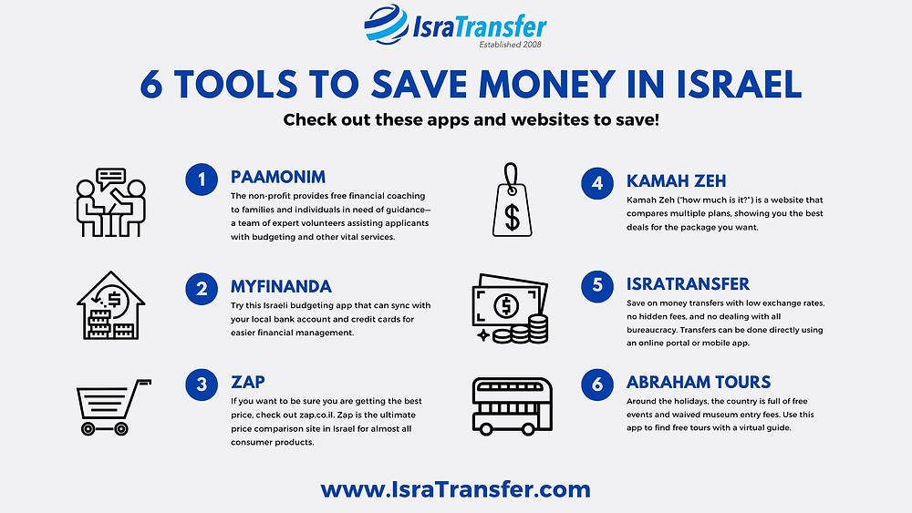 Tools to save money in Israel