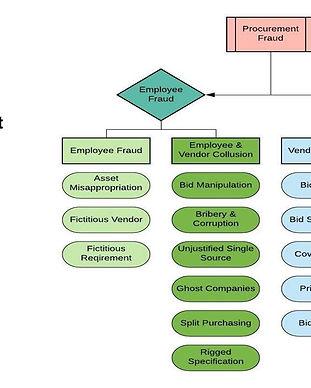 procurement fraud methodology