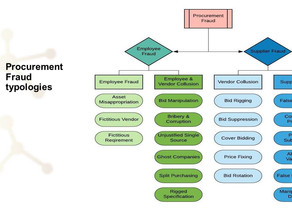Procurement Fraud: Four Key Points to help Understand the Scale of Underlying Risk