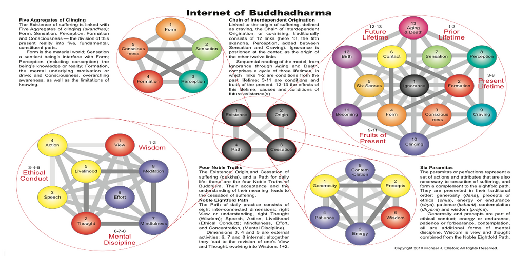 Basic Buddhist Conceptual Relationships by Taiun Michael Rlliston, Roshi