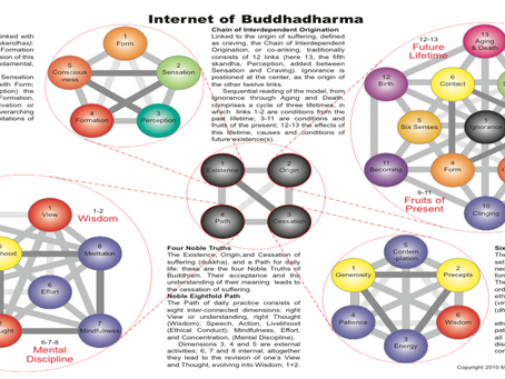Basic Concepts in Buddhism