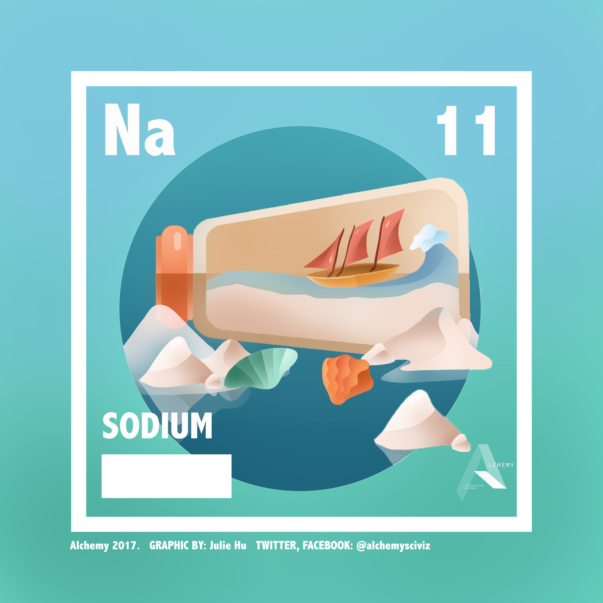 Sodium Home The Periodic Graphics Of Elements