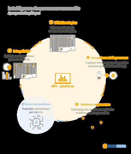 Diagramme Manual Process Intelligene (plate-forme MPI) : 1. définition de plan, 2. Enregistrement du processus, 3. définition de processus, 4. IA des MotionMiners et 5. interprétation