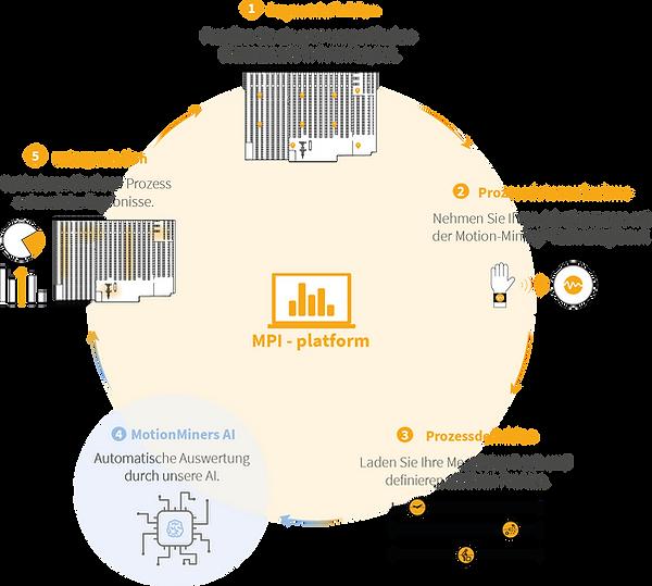 Schaubild Manual Process Intelligence (MPI Plattform): 1. Layoutdefinition, 2. Prozessdatenaufnahme, 3. Prozessdefinition, 4. MotionMiners AI und 5. Interpretation