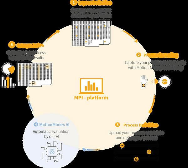 Diagram Manual Process Intelligence (MPI platform): 1. layout definition, 2. process recording, 3. process definition, 4. MotionMiners AI and 5. Interpretation