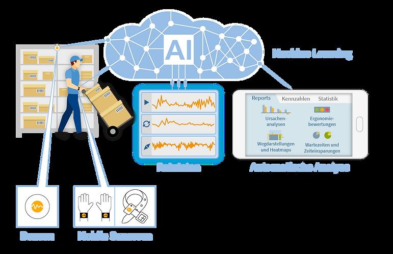 Schaubild Motion-Mining Technologie mit Beacon, Mobile Sensoren, Künstliche Intelligenz (AI/KI), Machine Learning, Rohdaten und Automatische Analyse mit Reports, Kennzahlen und Statistiken. Dazu gehören Ursachenanalysen, Ergonomie Bewertungen, Wegdarstellungen und Heatmaps und Wartezeiten und Zeiteinsparungen.