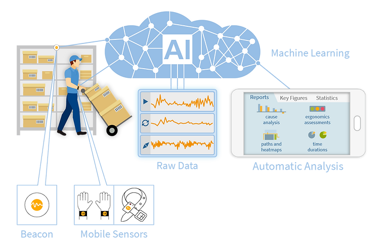 Diagram Motion-Mining Technology with Beacon, mobile sensors, artificial intelligence (AI/KI), machine learning, raw data and automatic analysis with reports, key figures and statistics. These include root cause analysis, ergonomics evaluations, path displays and heat maps, and waiting times and time savings.