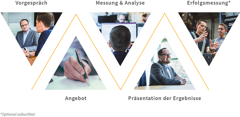 Schaubild Projektphasen: Vorgespräch, Angebot, Messung & Analyse, Präsentation der Ergebnisse und Erfolgsmessung zur Datenerfassung und Prozessoptimierung-Effizient und Ergonomisch
