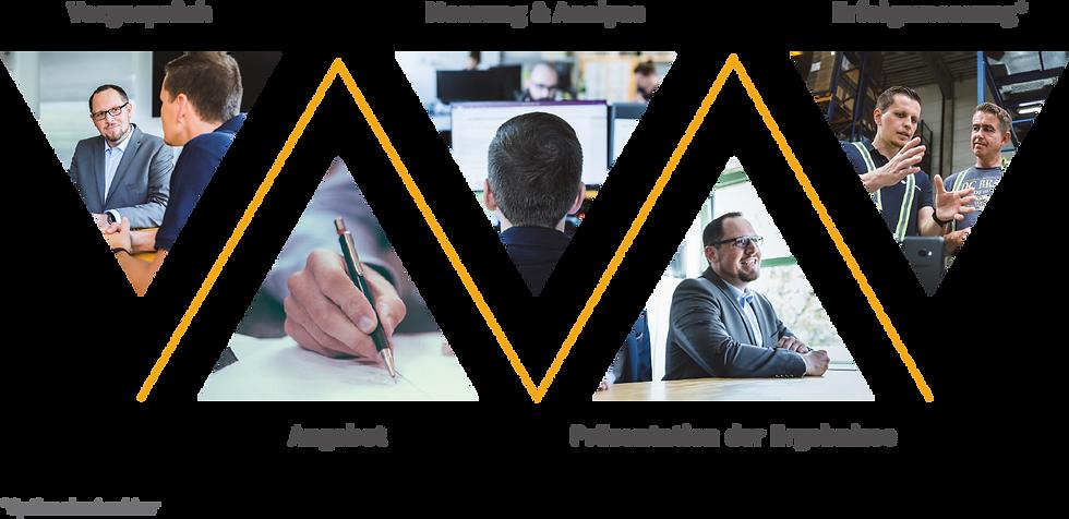 Schaubild Projektphasen: 1. Vorgespräch, 2. Angebot, 3. Messung & Analyse, 4. Präsentation der Ergebnisse und 5. Erfolgsmessung zur Datenerfassung und Prozessoptimierung hinsichtlich der Effizienz und Ergonomie