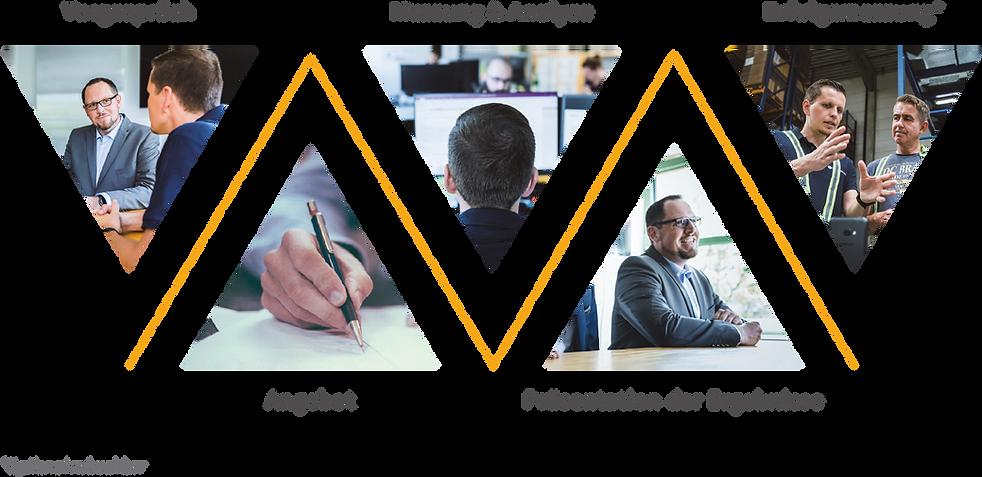 Schaubild Projektphasen: Vorgespräch, Angebot, Messung & Analyse, Präsentation der Ergebnisse und Erfolgsmessung zur Datenerfassung und Prozessoptimierung hinsichtlich der Effizienz und Ergonomie