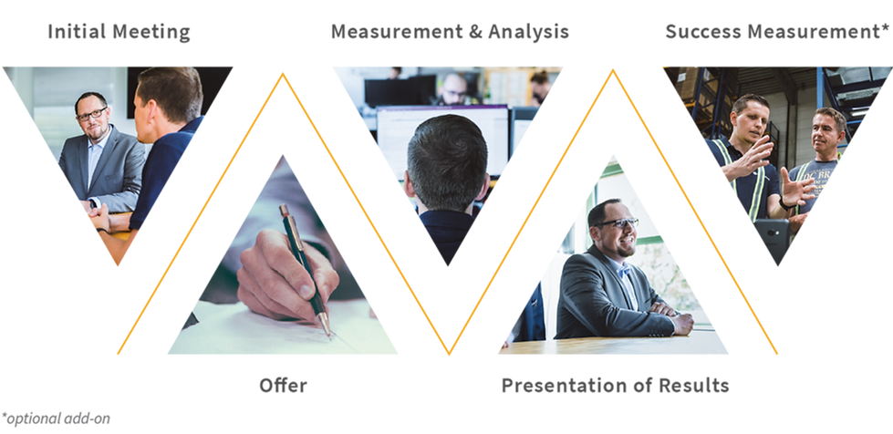 Diagram of project phases: Initial meeting, offer, measurement & analysis, presentation of results and success measurement for data acquisition and process optimization- efficient and ergonomic