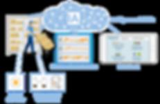 Technologie de l'extraction par diagramme de mouvement avec microémetteur, capteurs mobiles, intelligence artificielle (AI/KI), apprentissage machine, données brutes et analyse automatique avec rapports, chiffres clés et statistiques. Il s'agit notamment de l'analyse des causes profondes, des évaluations ergonomiques, de l'affichage des trajets et des cartes thermiques, ainsi que des temps d'attente et des gains de temps.