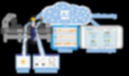 Diagram Motion Mining dans le département production avec Beacon, capteurs mobiles, intelligence artificielle (AI/KI), apprentissage machine, données brutes et analyse automatique comme des rapports, des chiffres clés et des statistiques. Cela comprend l'analyse des causes profondes, l'évaluation de l'ergonomie, l'affichage des trajets et des cartes thermiques ainsi que les temps d'attente et les gains de temps.