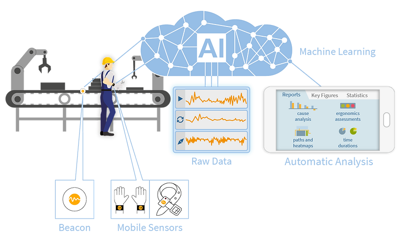 Diagram Motion-Mining in the production department with Beacon, mobile sensors, artificial intelligence (AI/KI), machine learning, raw data and automatic analysis like reports, key figures and statistics. This includes root cause analysis, ergonomics evaluations, path displays and heat maps and waiting times and time savings.