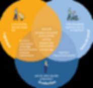 Schéma du domaine d'application : logistique, production et soins de santé et leur cas d'utilisation : cross-docking, last mile, VAS, train de route, emballage, sortie des marchandises, maintenance, test A/B, processus de test et de contrôle, prélèvement, réception des marchandises, stockage, flux de patients, logistique des lits, logistique des blocs opératoires, logistique de l'approvisionnement, part de valeur ajoutée et mise en place.