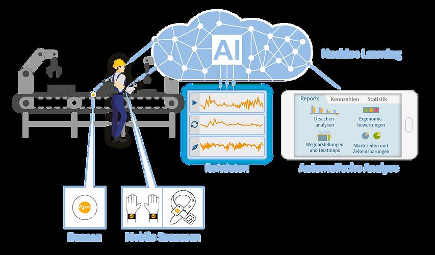 Schaubild Motion-Mining im Produktionsabteilung mit Beacon, Mobile Sensoren, Künstliche Intelligenz (AI/KI), Machine Learning, Rohdaten und Automatische Analyse wie Reports, Kennzahlen und Statistiken. Dazu gehören Ursachenanalysen, Ergonomie Bewertungen, Wegdarstellungen und Heatmaps und Wartezeiten und Zeiteinsparungen.