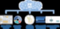 Schaubild Analysedimensionen: ortsspezifische Analysen, Ergonomie-Analysen, Aktivitätskennzahlen, Fahrzeug- & Hilfmittelnutzung und prozessspezifische Analysen