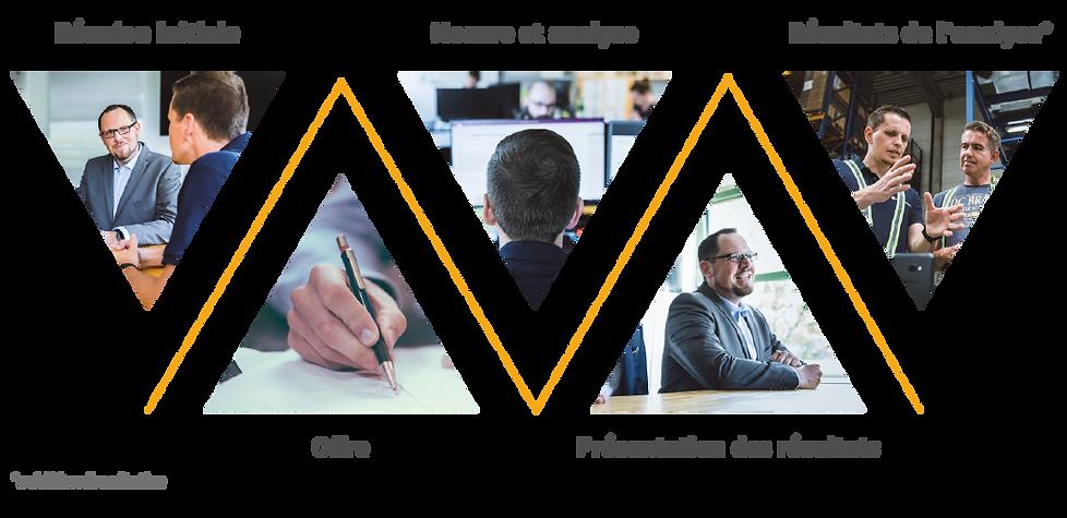 Diagramme des phases du projet : Réunion initiale, offre, mesure et analyse, présentation des résultats et résultats de lánalyse pour l'acquisition de données et l'optimisation des processus - Efficacité et ergonomie