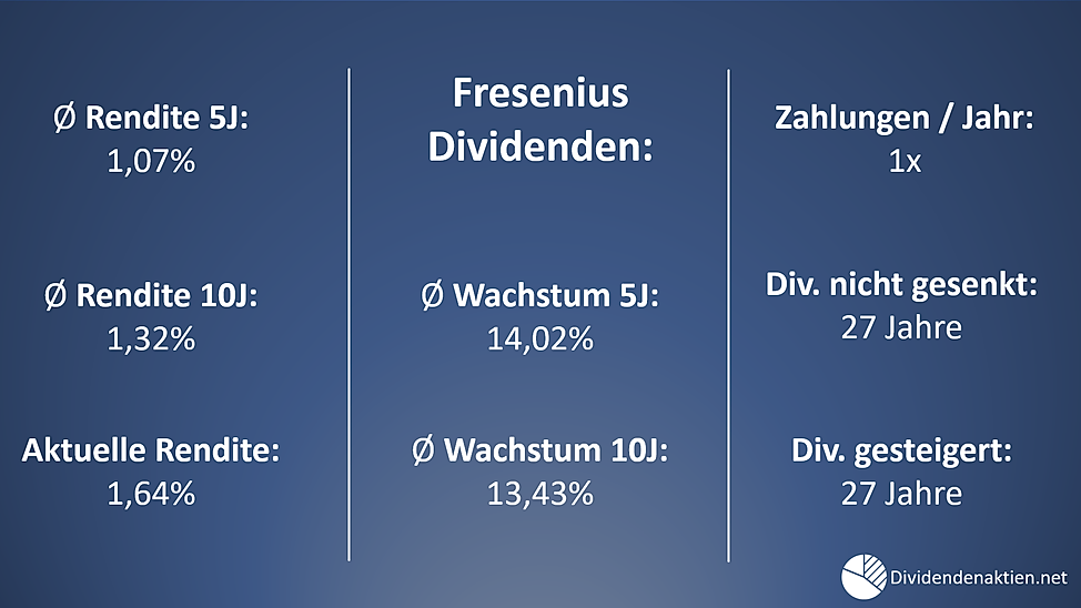 02_Fresenius_Dividendenrendite_Dividende
