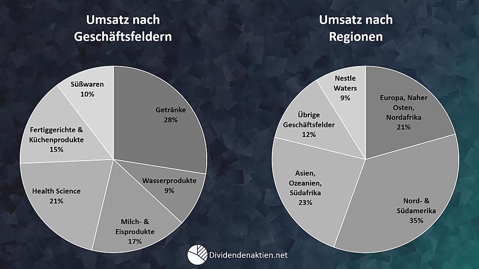 03_Nestle_Geschäftsfelder_Umsatz_nach_Re