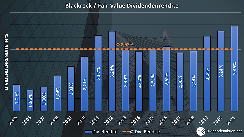 Blackrock Fairer Wert Dividendenrendite.