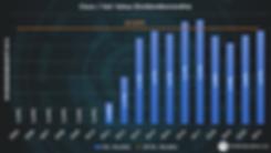 07_Cisco Aktienbewertung Fairer Wert Div