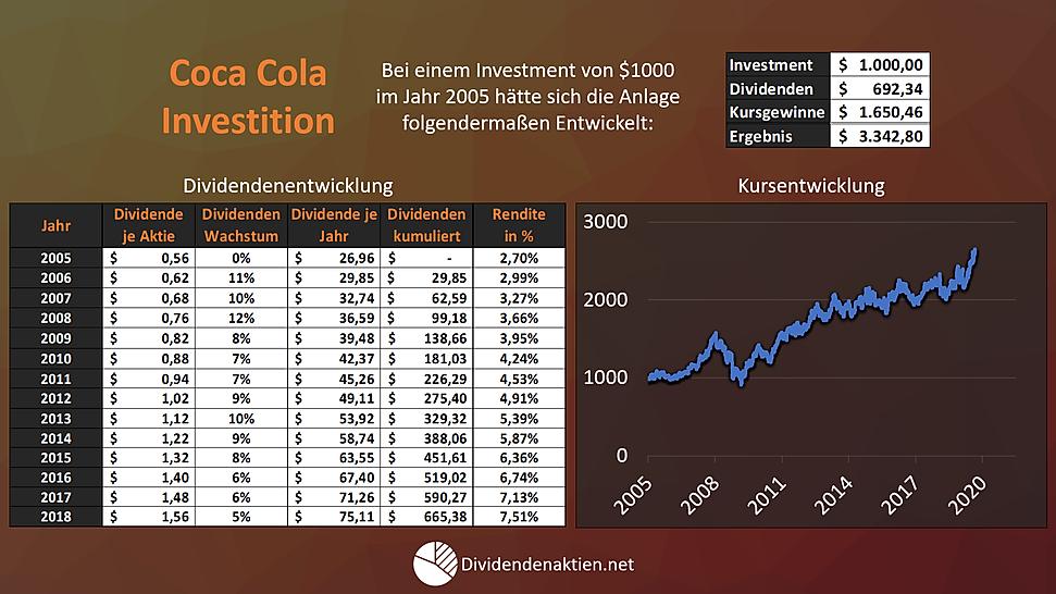 Aktienbewertung Coca Cola