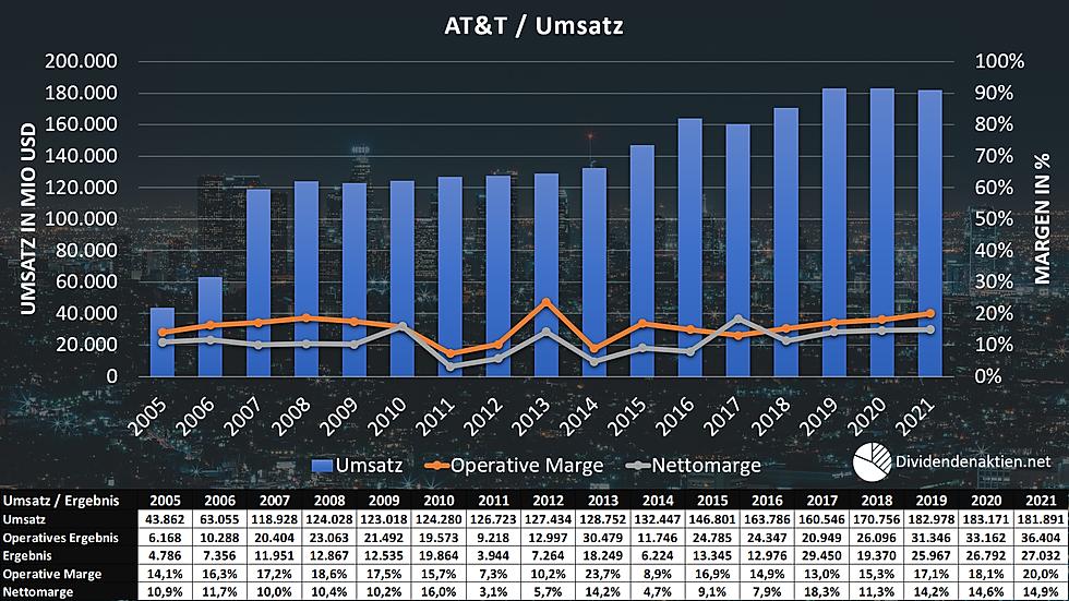 04_AT&T Umsatz Operatives Ergebnis Marge