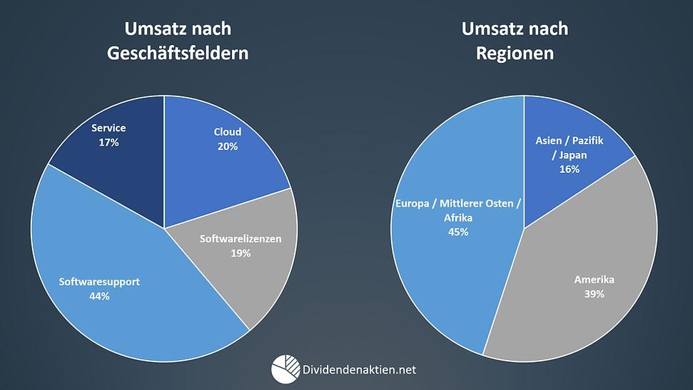 03_SAP_Geschäftsfelder_Umsatz_nach_Regio