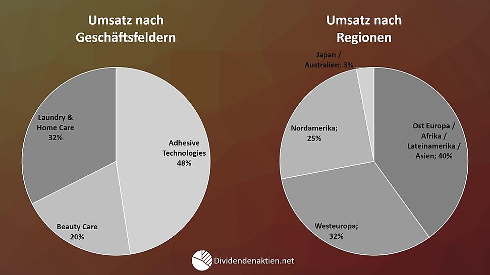03_Henkel_Geschäftsfelder_Umsatz_nach_Re