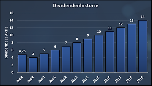 Dividend_History_Investor_AB.png