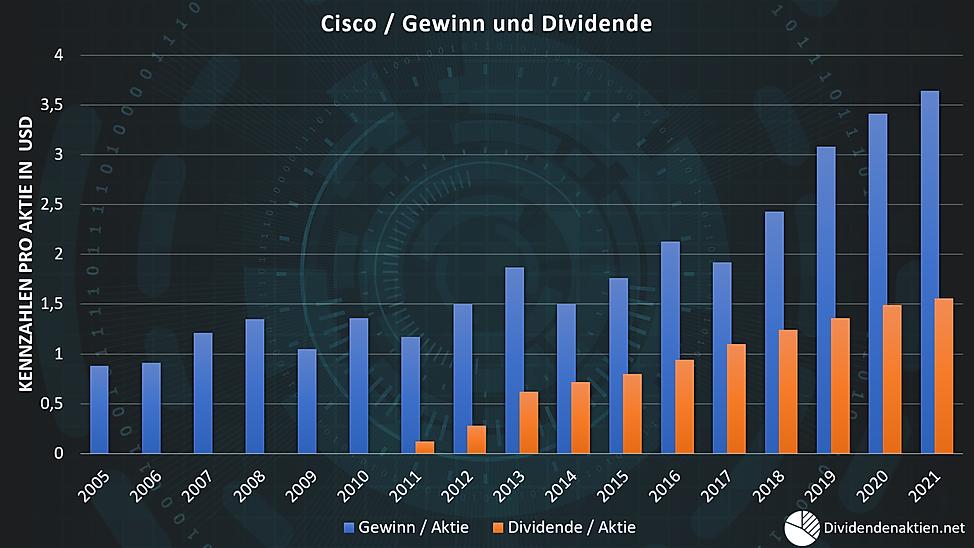05_Cisco Gewinn Dividende Payoutquote.pn
