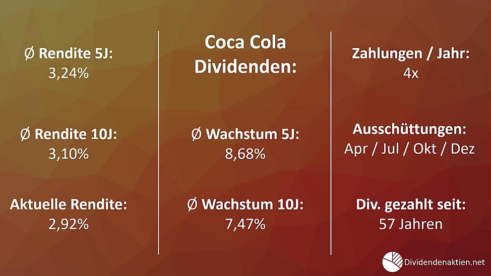 Aktienbewertung Coco Cola / Dividendenrendite / Dividendenwachstum / Ausschüttungen
