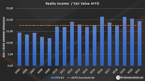 Realty_Income_06_Diagramm_Fair_Value_AFF