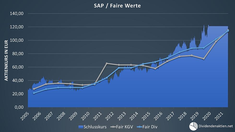 08_SAP Aktienbewertung Faire Werte Fair