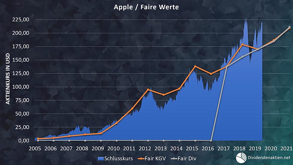 Aktienbewertung Apple / Fairer Wert