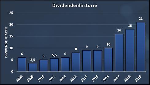 Dividend_History_Carlsberg.png