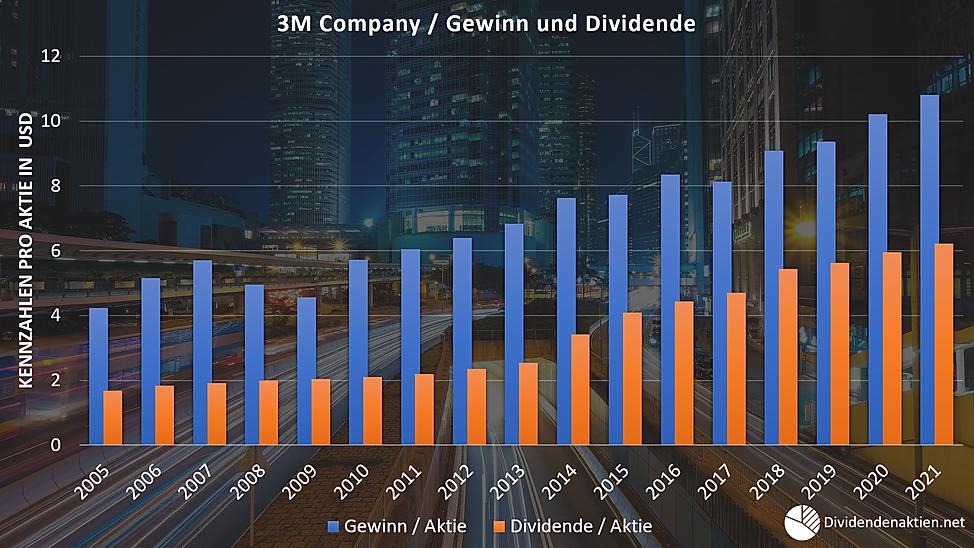 3M Company Gewinn Dividende Payoutquote.