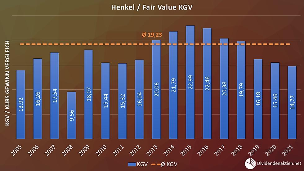 06_Henkel Aktienbewertung Fairer Wert KG