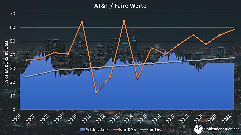 08_AT&T Aktienbewertung Faire Werte Fair