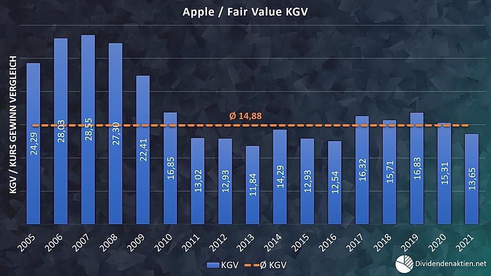 Apple Fairer Wert KGV