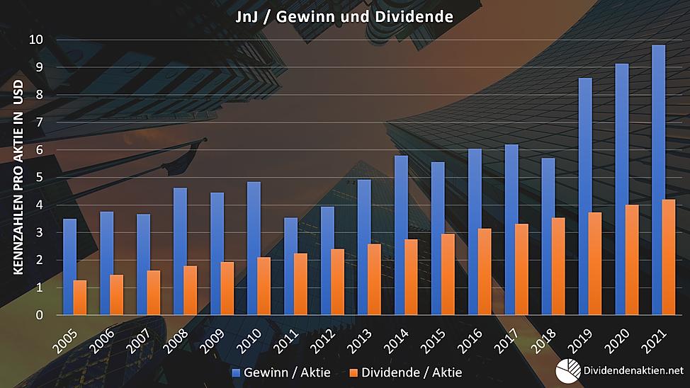 05_Johnson&Johnson Gewinn Dividende Payo