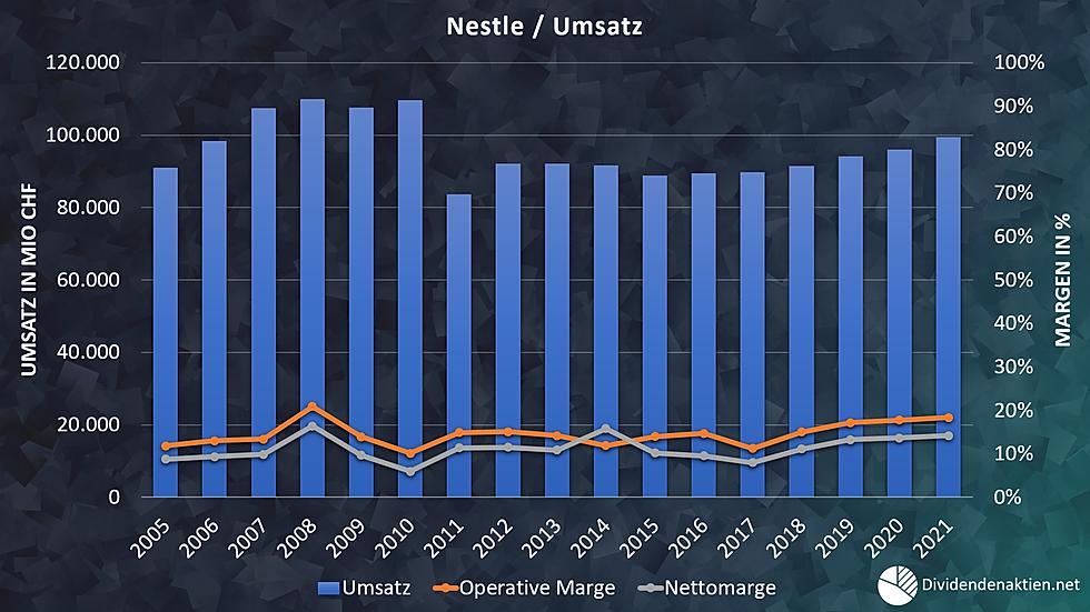 04_Nestle Umsatz Operatives Ergebnis Mar